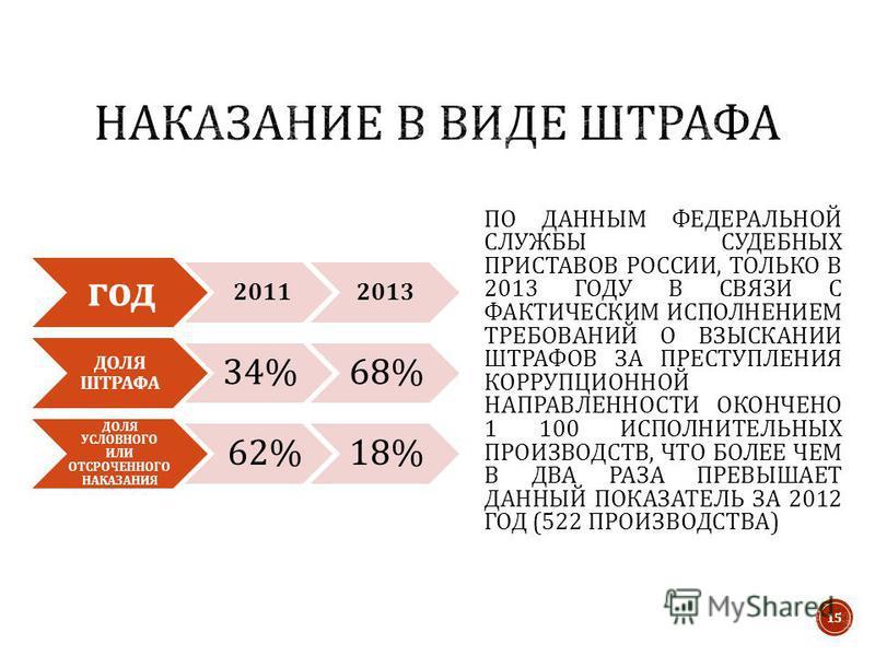год 20112013 ДОЛЯ ШТРАФА 34%68% ДОЛЯ УСЛОВНОГО ИЛИ ОТСРОЧЕННОГО НАКАЗАНИЯ 62%18% ПО ДАННЫМ ФЕДЕРАЛЬНОЙ СЛУЖБЫ СУДЕБНЫХ ПРИСТАВОВ РОССИИ, ТОЛЬКО В 2013 ГОДУ В СВЯЗИ С ФАКТИЧЕСКИМ ИСПОЛНЕНИЕМ ТРЕБОВАНИЙ О ВЗЫСКАНИИ ШТРАФОВ ЗА ПРЕСТУПЛЕНИЯ КОРРУПЦИОННОЙ