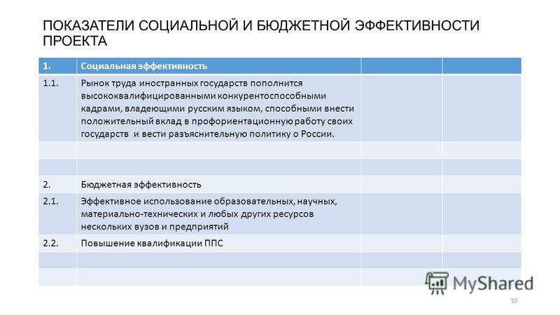 ПОКАЗАТЕЛИ СОЦИАЛЬНОЙ И БЮДЖЕТНОЙ ЭФФЕКТИВНОСТИ ПРОЕКТА 1. Социальная эффективность 1.1. Рынок труда иностранных государств пополнится высококвалифицированными конкурентоспособными кадрами, владеющими русским языком, способными внести положительный в