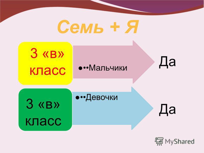 Семь + Я Мальчики 3 «в» класс Девочки 3 «в» класс Да