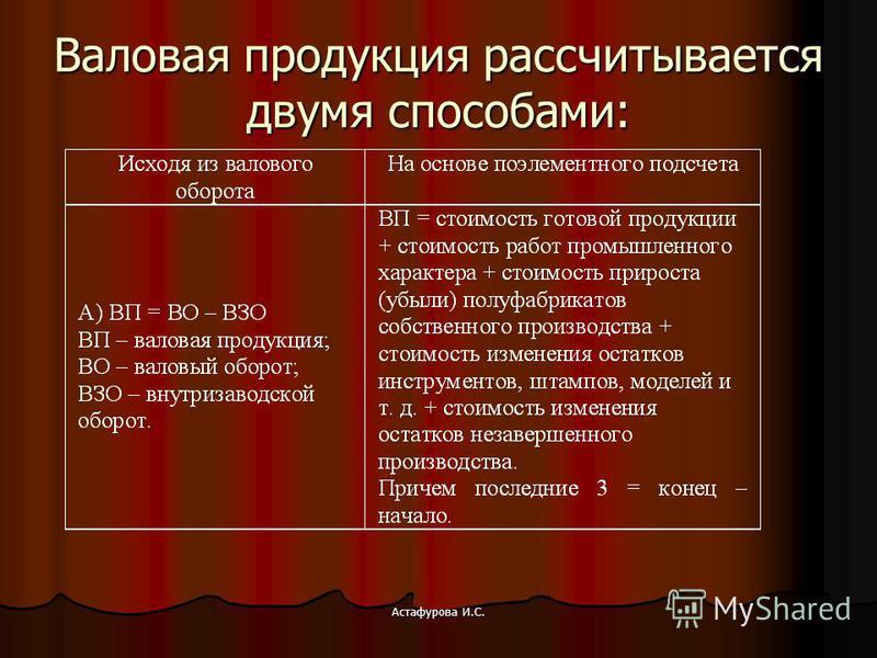 Астафурова И.С. Валовая продукция рассчитывается двумя способами: