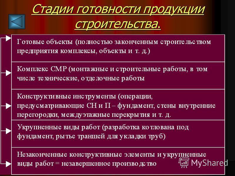 Астафурова И.С. Стадии готовности продукции строительства.