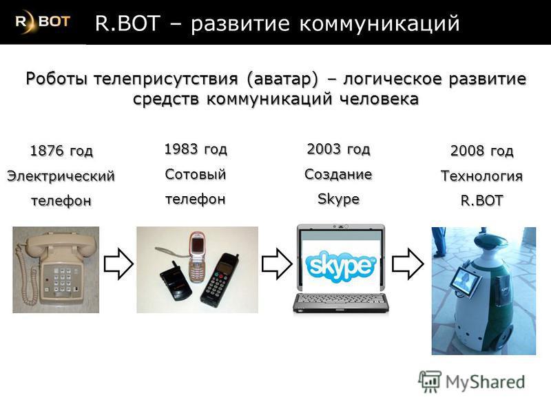 2003 год СозданиеSkype 1876 год Электрический телефон 1983 год Сотовый телефон 2008 год ТехнологияR.BOT R.BOT – развитие коммуникаций Роботы телеприсутствия (аватар) – логическое развитие средств коммуникаций человека