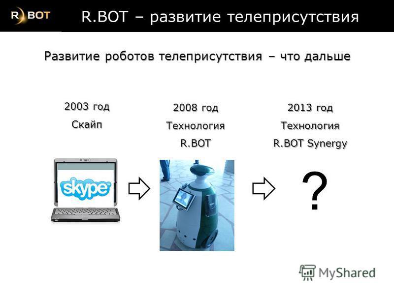 2003 год Скайп 2008 год ТехнологияR.BOT R.BOT – развитие телеприсутствия R.BOT – развитие телеприсутствия Развитие роботов телеприсутствия – что дальше 2013 год Технология R.BOT Synergy ?