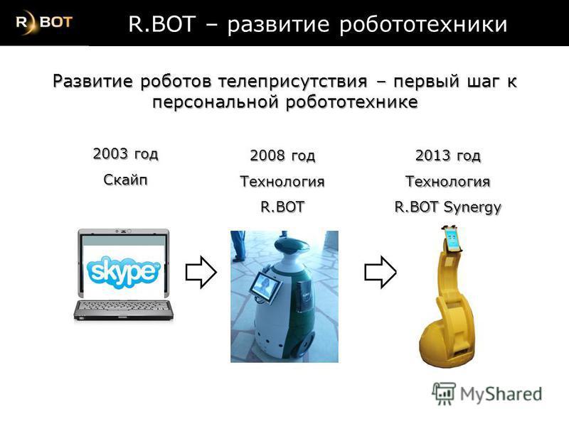 2003 год Скайп 2008 год ТехнологияR.BOT R.BOT – развитие робототехники R.BOT – развитие робототехники Развитие роботов телеприсутствия – первый шаг к персональной робототехнике 2013 год Технология R.BOT Synergy
