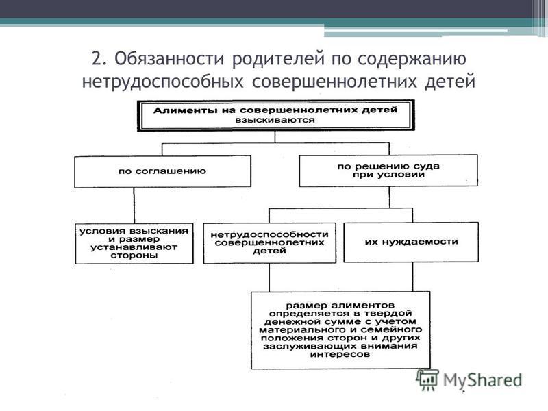 2. Обязанности родителей по содержанию нетрудоспособных совершеннолетних детей