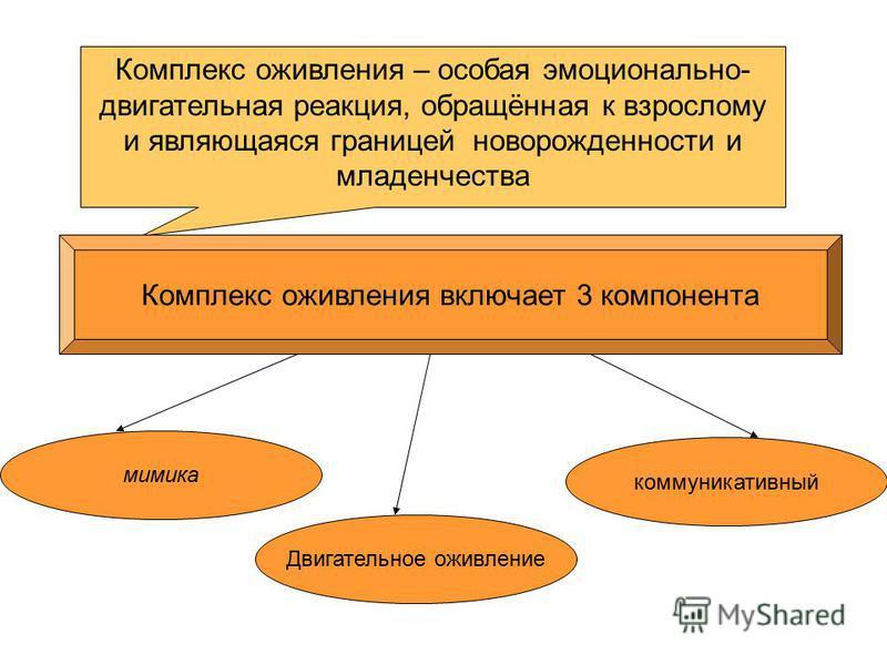 Комплекс оживления – особая эмоционально- двигательная реакция, обращённая к взрослому и являющаяся границей новорожденности и младенчества Комплекс оживления включает 3 компонента мимика Двигательное оживление коммуникативный