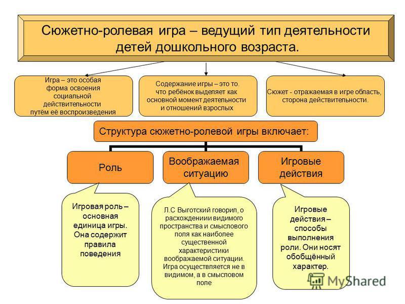 Игровая роль – основная единица игры. Она содержит правила поведения Л.С Выготский говорил, о расхождениии видимого пространства и смыслового поля как наиболее существенной характеристики воображаемой ситуации. Игра осуществляется не в видимом, а в с