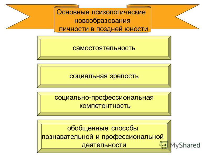 Основные психологические новообразования личности в поздней юности социально-профессиональная компетентность обобщенные способы познавательной и профессиональной деятельности социальная зрелость самостоятельность