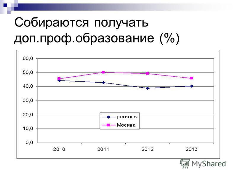 Собираются получать доп.проф.образование (%)