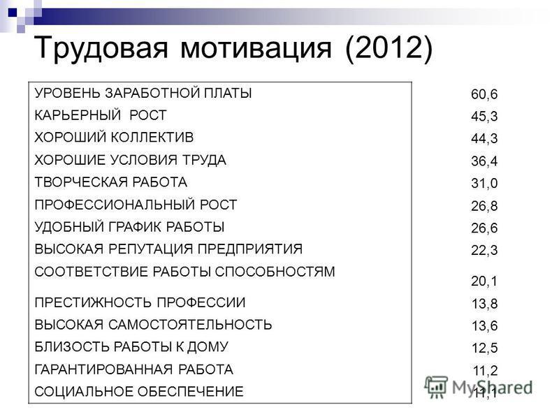 Трудовая мотивация (2012) УРОВЕНЬ ЗАРАБОТНОЙ ПЛАТЫ 60,6 КАРЬЕРНЫЙ РОСТ 45,3 ХОРОШИЙ КОЛЛЕКТИВ 44,3 ХОРОШИЕ УСЛОВИЯ ТРУДА 36,4 ТВОРЧЕСКАЯ РАБОТА 31,0 ПРОФЕССИОНАЛЬНЫЙ РОСТ 26,8 УДОБНЫЙ ГРАФИК РАБОТЫ 26,6 ВЫСОКАЯ РЕПУТАЦИЯ ПРЕДПРИЯТИЯ 22,3 СООТВЕТСТВИЕ