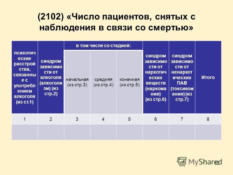 (2102) «Число пациентов, снятых с наблюдения в связи со смертью» психотические расстройства, связанны е с употреблением алкоголя (из ст.1) синдром зависимости от алкоголя (алкоголизм) (из стр.2) в том числе со стадией: синдром зависимости от наркотич