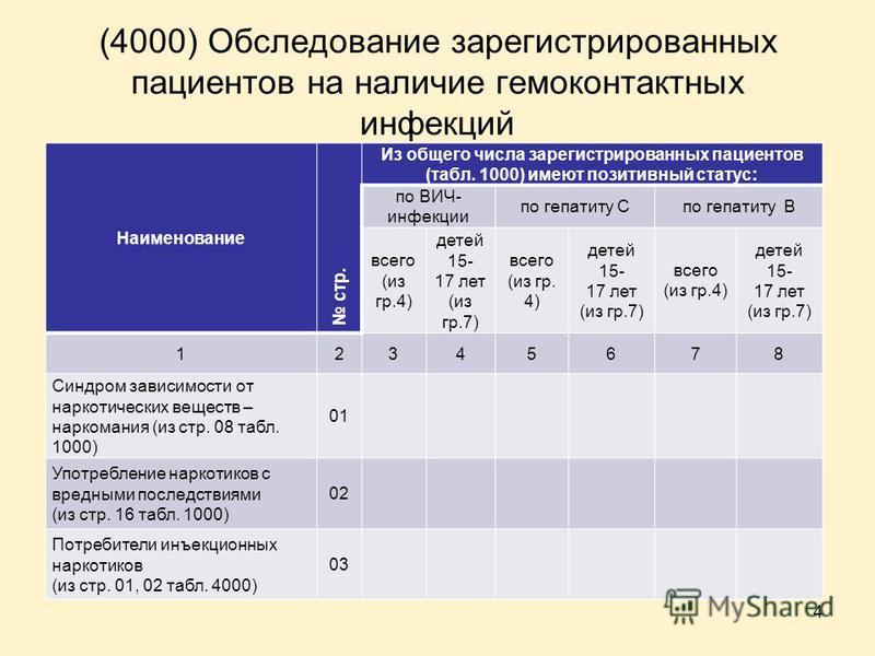 (4000) Обследование зарегистрированных пациентов на наличие гемоконтактных инфекций Наименование стр. Из общего числа зарегистрированных пациентов (табл. 1000) имеют позитивный статус: по ВИЧ- инфекции по гепатиту Cпо гепатиту B всего (из гр.4) детей