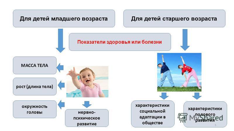 Показатели здоровья или болезни Для детей младшего возраста МАССА ТЕЛА рост (длина тела) окружность головы нервно- психическое развитие Для детей старшего возраста характеристики социальной адаптации в обществе характеристики полового развития 5