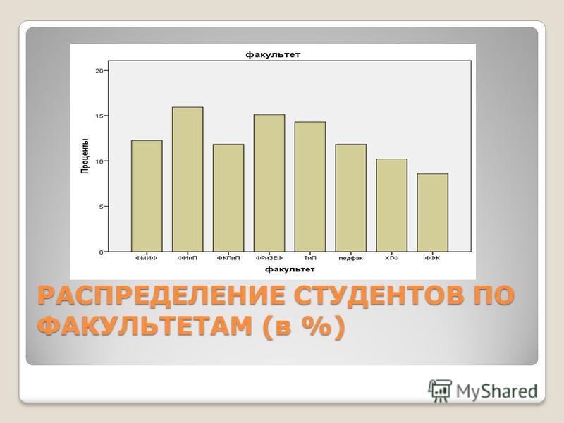 РАСПРЕДЕЛЕНИЕ СТУДЕНТОВ ПО ФАКУЛЬТЕТАМ (в %)