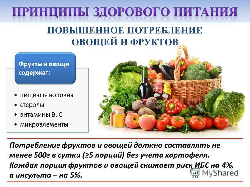 ПОВЫШЕННОЕ ПОТРЕБЛЕНИЕ ОВОЩЕЙ И ФРУКТОВ Потребление фруктов и овощей должно составлять не менее 500 г в сутки (5 порций) без учета картофеля. Каждая порция фруктов и овощей снижает риск ИБС на 4%, а инсульта – на 5%. пищевые волокна стеролы витамины