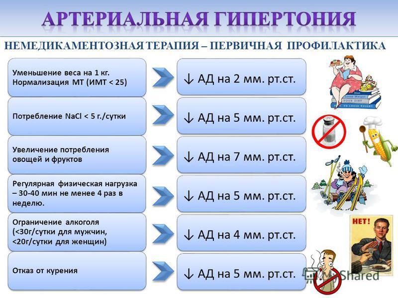 Уменьшение веса на 1 кг. Нормализация МТ (ИМТ ˂ 25) Потребление NaCl ˂ 5 г./сутки Увеличение потребления овощей и фруктов Регулярная физическая нагрузка – 30-40 мин не менее 4 раз в неделю. Ограничение алкоголя (˂30 г/сутки для мужчин, ˂20 г/сутки дл