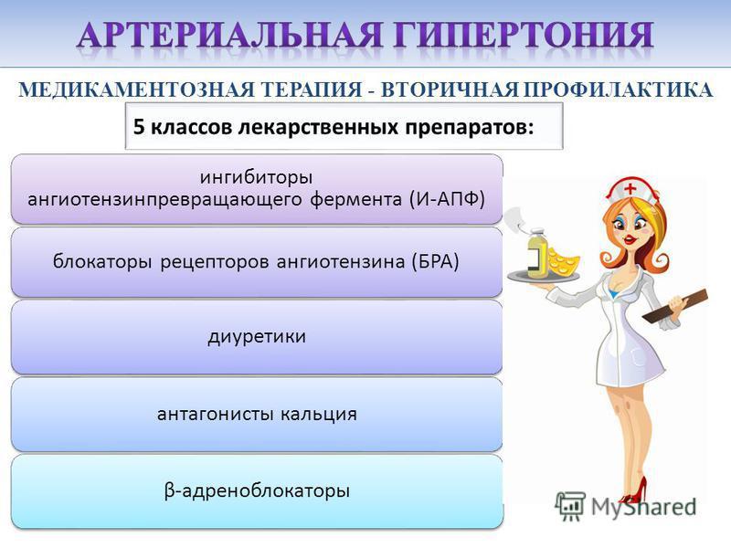 МЕДИКАМЕНТОЗНАЯ ТЕРАПИЯ - ВТОРИЧНАЯ ПРОФИЛАКТИКА 5 классов лекарственных препаратов: ингибиторы ангиотензинпревращающего фермента (И-АПФ) блокаторы рецепторов ангиотензина (БРА) диуретики антагонисты кальцияβ-адреноблокаторы