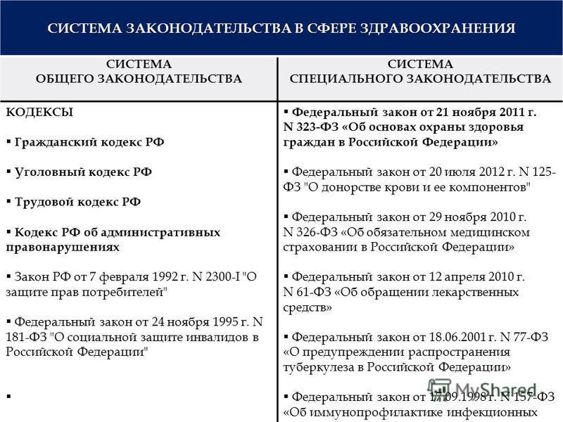 СИСТЕМА ЗАКОНОДАТЕЛЬСТВА В СФЕРЕ ЗДРАВООХРАНЕНИЯ СИСТЕМА ОБЩЕГО ЗАКОНОДАТЕЛЬСТВА СИСТЕМА СПЕЦИАЛЬНОГО ЗАКОНОДАТЕЛЬСТВА КОДЕКСЫ Гражданский кодекс РФ Уголовный кодекс РФ Трудовой кодекс РФ Кодекс РФ об административных правонарушениях Закон РФ от 7 фе