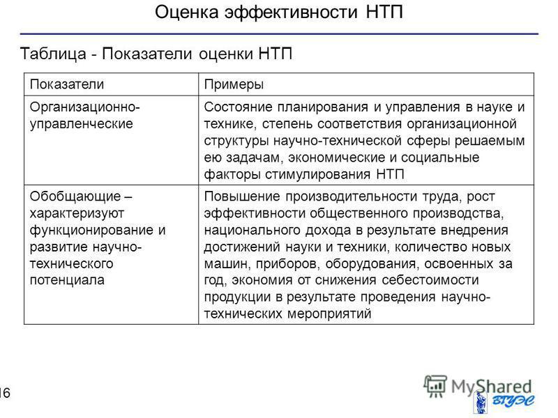 Оценка эффективности НТП 16 Таблица - Показатели оценки НТП Показатели Примеры Организационно- управленческие Состояние планирования и управления в науке и технике, степень соответствия организационной структуры научно-технической сферы решаемым ею з