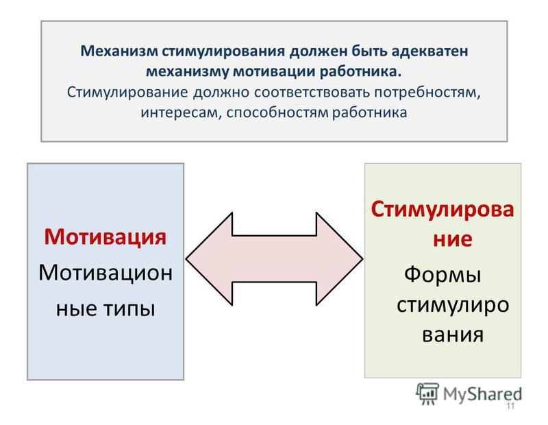 : Мотивация Мотивацион ные типы Стимулирование Формы стимулирования Механизм стимулирования должен быть адекватен механизму мотивации работника. Стимулирование должно соответствовать потребностям, интересам, способностям работника 11