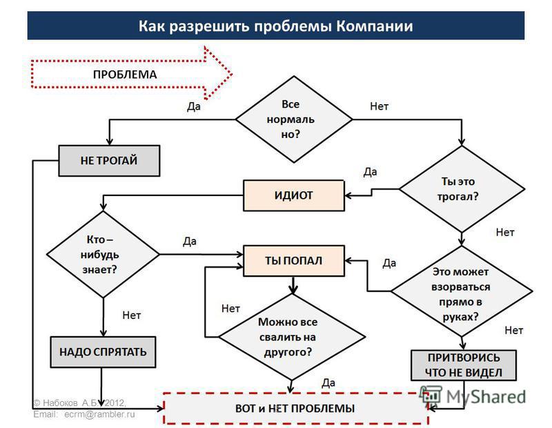 Как разрешить проблемы Компании ПРОБЛЕМА 2 © Набоков А.Б., 2012, Email: ecrm@rambler.ru
