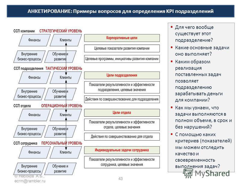 43 © Набоков А.Б., ecrm@rambler.ru Для чего вообще существует этот подразделение? Какие основные задачи оно выполняет? Каким образом реализация поставленных задач позволяет подразделению зарабатывать деньги для компании? Как мы узнаем, что задачи вып