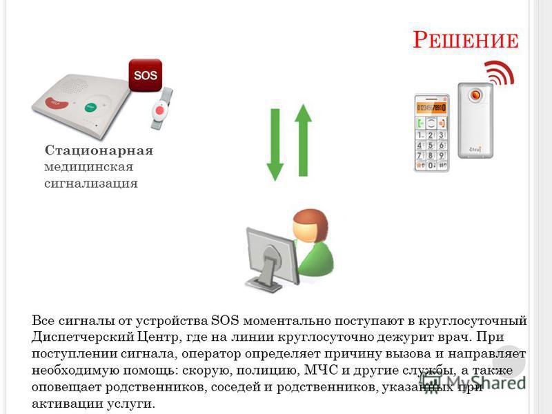 Р ЕШЕНИЕ Стационарная медицинская сигнализация Все сигналы от устройства SOS моментально поступают в круглосуточный Диспетчерский Центр, где на линии круглосуточно дежурит врач. При поступлении сигнала, оператор определяет причину вызова и направляет