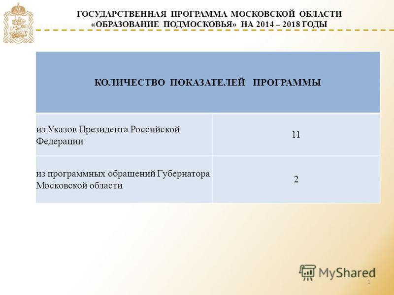 1 КОЛИЧЕСТВО ПОКАЗАТЕЛЕЙ ПРОГРАММЫ из Указов Президента Российской Федерации 11 из программных обращений Губернатора Московской области 2 ГОСУДАРСТВЕННАЯ ПРОГРАММА МОСКОВСКОЙ ОБЛАСТИ «ОБРАЗОВАНИЕ ПОДМОСКОВЬЯ» НА 2014 – 2018 ГОДЫ