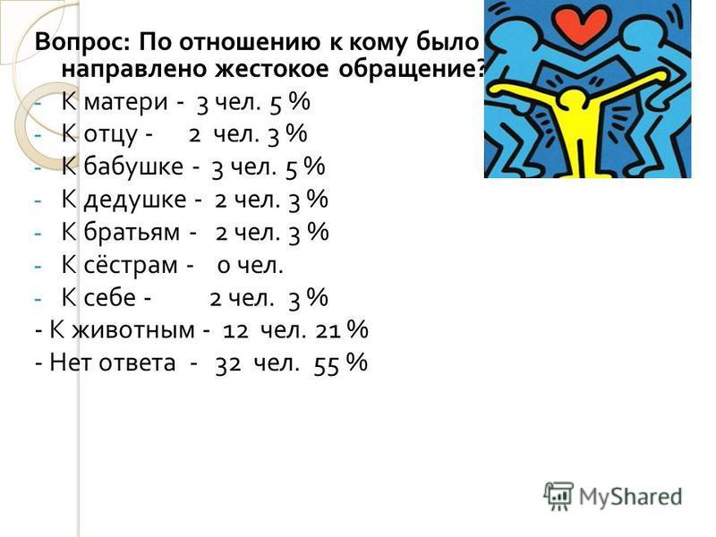 Вопрос : По отношению к кому было направлено жестокое обращение ? - К матери - 3 чел. 5 % - К отцу - 2 чел. 3 % - К бабушке - 3 чел. 5 % - К дедушке - 2 чел. 3 % - К братьям - 2 чел. 3 % - К сёстрам - 0 чел. - К себе - 2 чел. 3 % - К животным - 12 че
