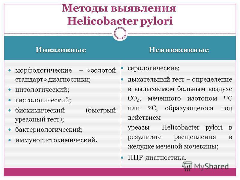 Инвазивные Неинвазивные морфологические – «золотой стандарт» диагностики; цитологический; гистологический; биохимический (быстрый уреазный тест); бактериологический; иммуногистохимический. серологические; дыхательный тест – определение в выдыхаемом б