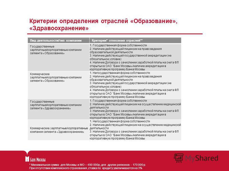 * Минимальная сумма для Москвы и МО – 490 000 р, для других регионов - 170 000 р. При отсутствии комплексного страхования,ставка по кредиту увеличивается на 3% Критерии определения отраслей «Образование», «Здравоохранение» Вид деятельности/тип компан