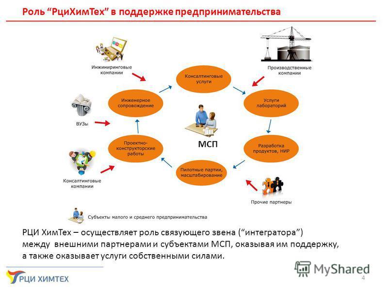 4 Роль Рци Хим Тех в поддержке предпринимательства МСП РЦИ Хим Тех – осуществляет роль связующего звена (интегратора) между внешними партнерами и субъектами МСП, оказывая им поддержку, а также оказывает услуги собственными силами.