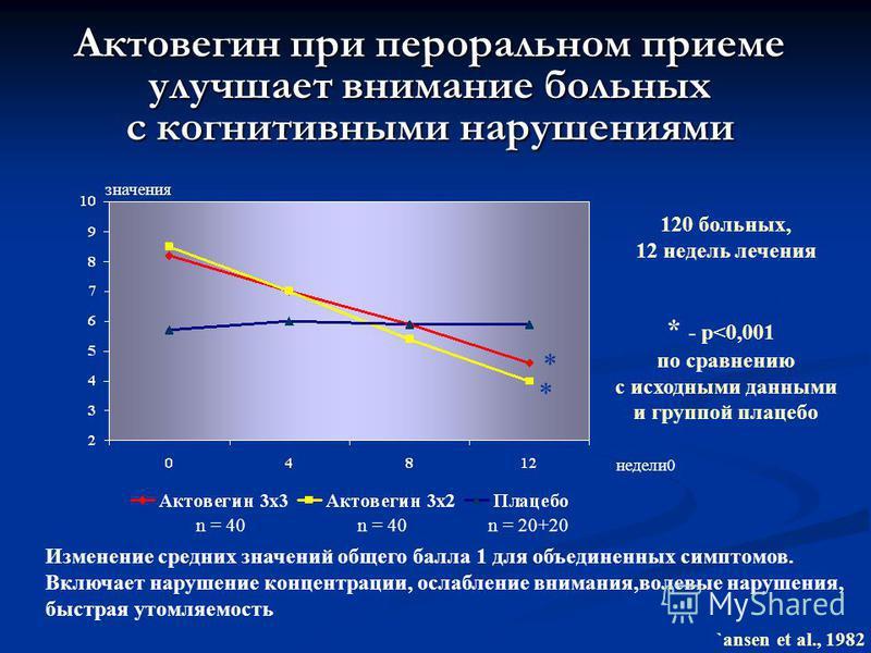 Актовегин при пероральном приеме улучшает внимание больных с когнитивными нарушениями значения Изменение средних значений общего балла 1 для объединенных симптомов. Включает нарушение концентрации, ослабление внимания,волевые нарушения, быстрая утомл