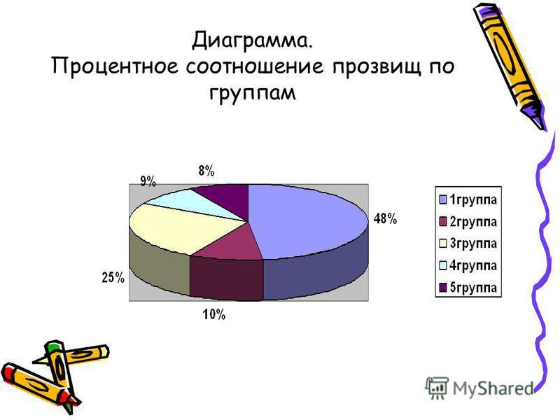 Диаграмма. Процентное соотношение прозвищ по группам