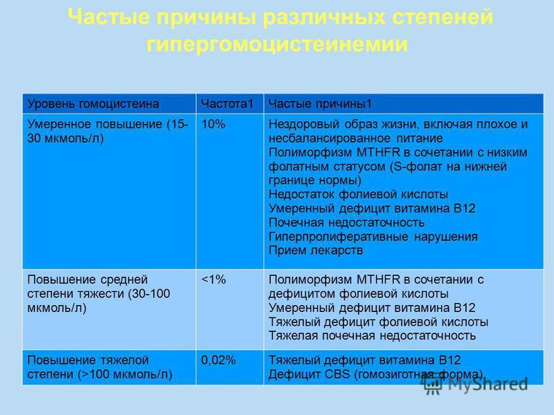 Уровень гомоцистеина Частота 1Частые причины 1 Умеренное повышение (15- 30 мкмоль/л) 10%Нездоровый образ жизни, включая плохое и несбалансированное питание Полиморфизм MTHFR в сочетании с низким фолатным статусом (S-фолат на нижней границе нормы) Нед