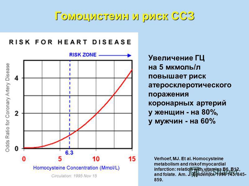 Гомоцистеин и риск ССЗ Verhoef, MJ. Et al. Homocysteine metabolism and riskof myocardial infarction: relation with vitamins B6, B12, and folate. Am. J. Epidemiol. 1996 143: 845- 859. Увеличение ГЦ на 5 мкмоль/л повышает риск атеросклеротического пора