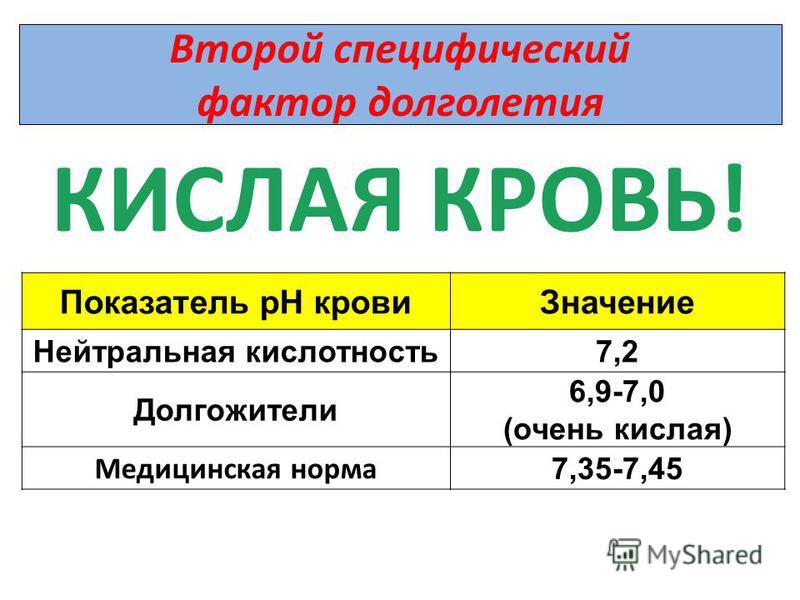 Второй специфический фактор долголетия КИСЛАЯ КРОВЬ! Показатель рН крови Значение Нейтральная кислотность 7,2 Долгожители 6,9-7,0 (очень кислая) Медицинская норма 7,35-7,45