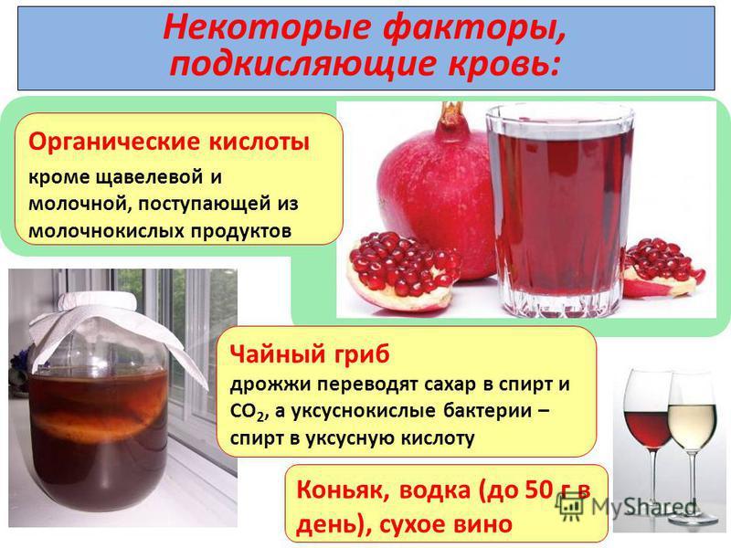 Некоторые факторы, подкисляющие кровь: Органические кислоты кроме щавелевой и молочной, поступающей из молочнокислых продуктов Чайный гриб дрожжи переводят сахар в спирт и СО 2, а уксуснокислые бактерии – спирт в уксусную кислоту Коньяк, водка (до 50