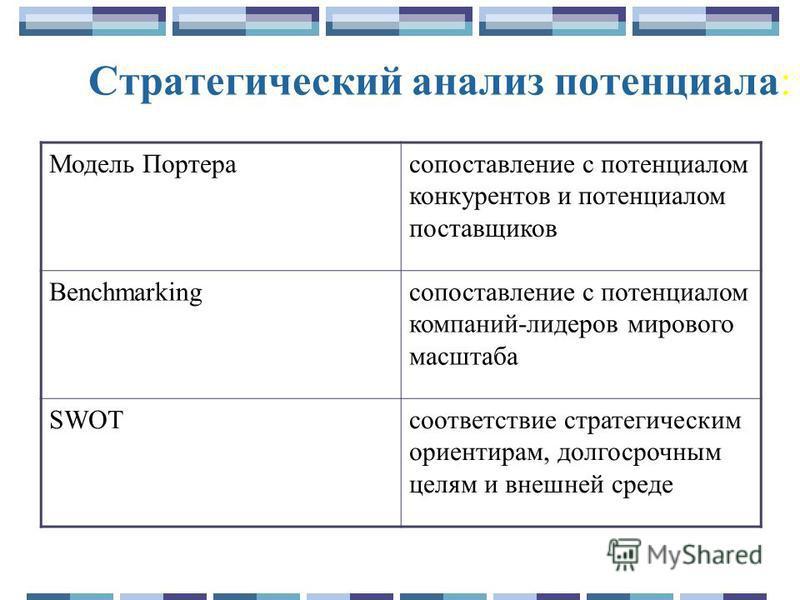 Модель Портерасопоставление с потенциалом конкурентов и потенциалом поставщиков Benchmarkingсопоставление с потенциалом компаний-лидеров мирового масштаба SWOTсоответствие стратегическим ориентирам, долгосрочным целям и внешней среде Cтратегический а