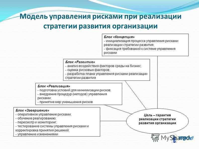 Модель управления рисками при реализации стратегии развития организации Блок «Концепция» - инициализация процесса управления рисками реализации стратегии развития; - фиксация требований к системе управления рисками Блок «Развитие» - анализ воздействи