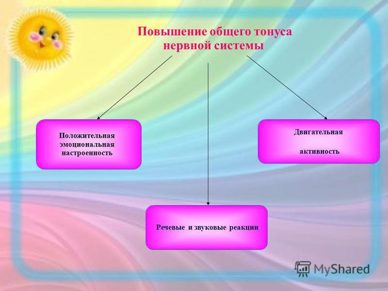 Повышение общего тонуса нервной системы Положительная эмоциональная настроенность Двигательная активность Речевые и звуковые реакции