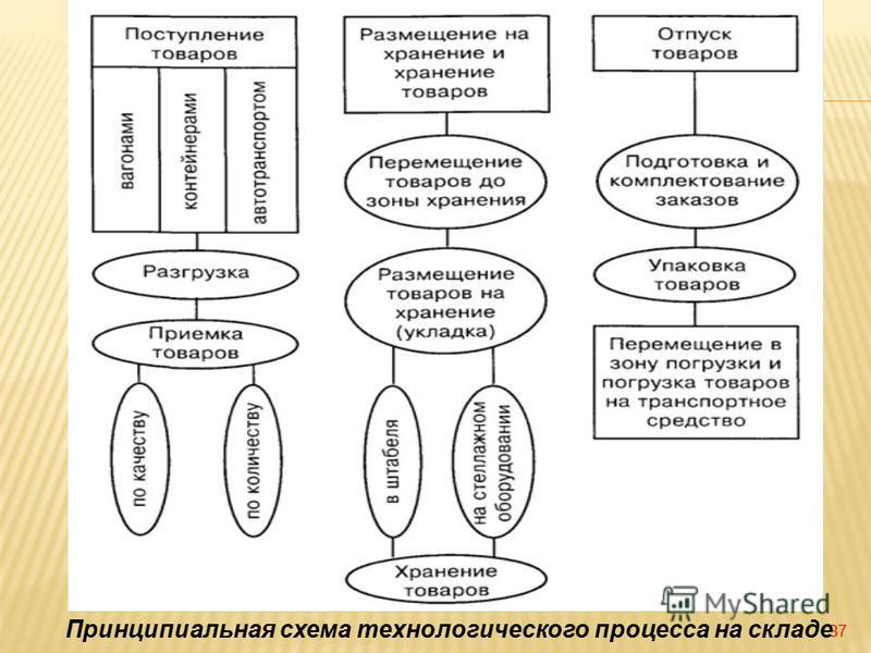 37 Принципиальная схема технологического процесса на складе