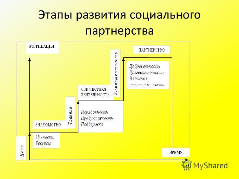 Этапы развития социального партнерства