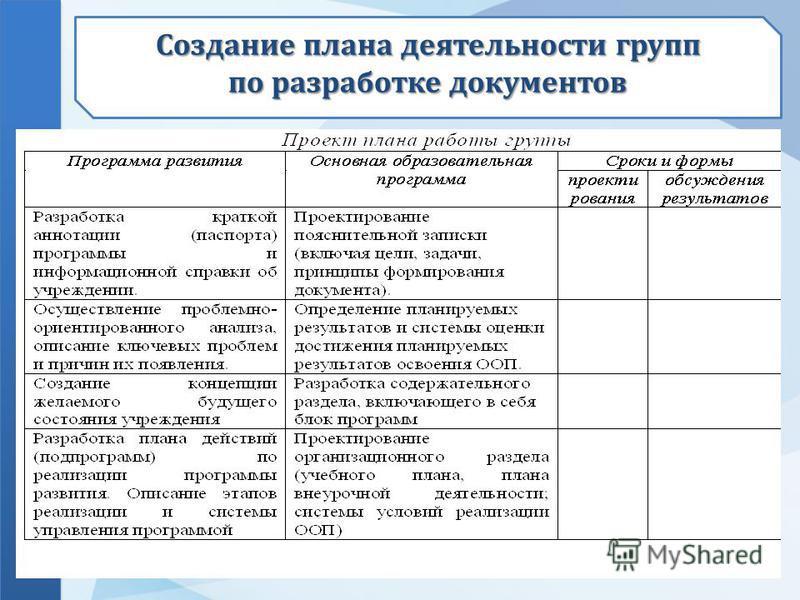 Создание плана деятельности групп по разработке документов