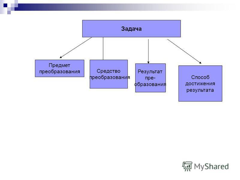 Задача Предмет преобразования Средство преобразования Результат пре- образования Способ достижения результата