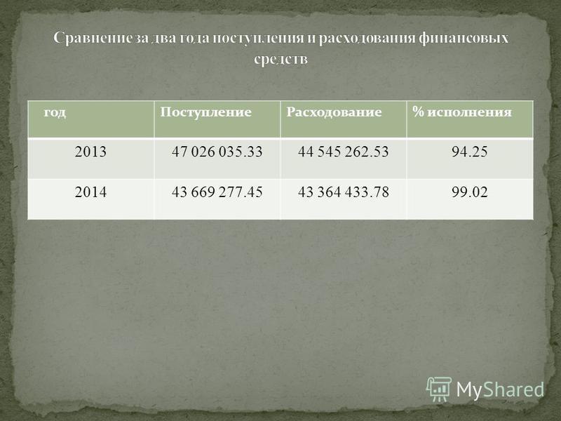 год ПоступлпениеРасходование% исполнения 201347 026 035.3344 545 262.5394.25 201443 669 277.4543 364 433.7899.02