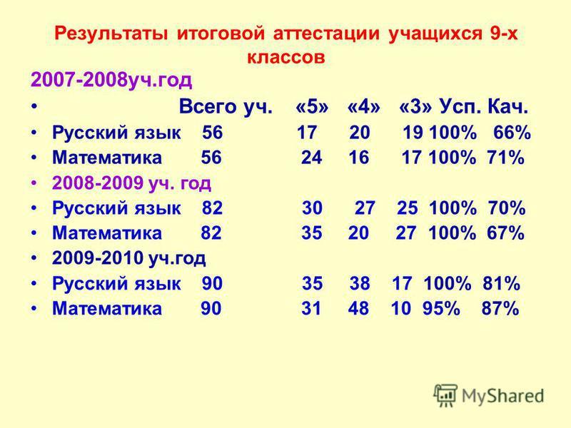 Результаты итоговой аттестации учащихся 9-х классов 2007-2008 уч.год Всего уч. «5» «4» «3» Усп. Кач. Русский язык 56 17 20 19 100% 66% Математика 56 24 16 17 100% 71% 2008-2009 уч. год Русский язык 82 30 27 25 100% 70% Математика 82 35 20 27 100% 67%