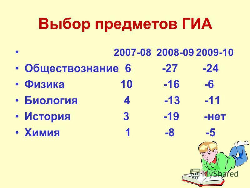 Выбор предметов ГИА 2007-08 2008-09 2009-10 Обществознание 6 -27 -24 Физика 10 -16 -6 Биология 4 -13 -11 История 3 -19 -нет Химия 1 -8 -5