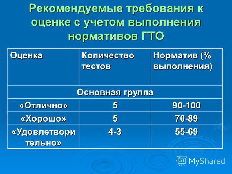 Рекомендуемые требования к оценке с учетом выполнения нормативов ГТО Оценка Количество тестов Норматив (% выполнения) Основная группа «Отлично»590-100 «Хорошо»570-89 «Удовлетвори тельно» 4-355-69
