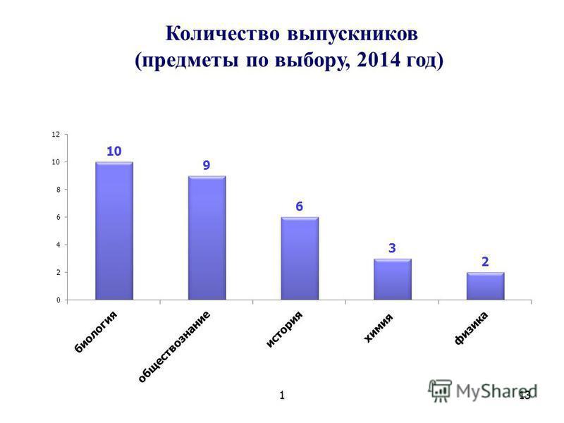 113 Количество выпускников (предметы по выбору, 2014 год)